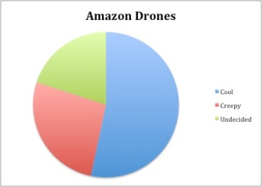 Amazon drone survey.